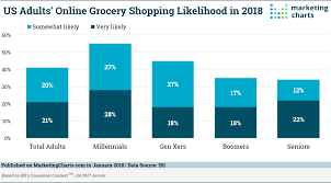 Most Millennials Plan To Buy Groceries Online This Year