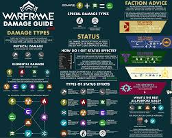 Warframe Enemy Weakness Chart U Aonamhram S Damage Chart Edited To Fit Better On Second