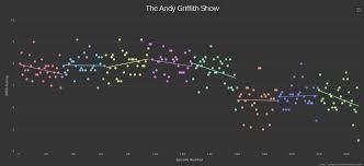 Fascinating Charts Show Imdb Ratings Of Sitcoms The Sitcom