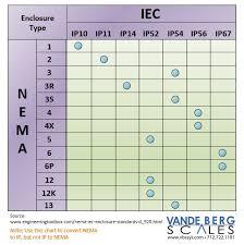 Nema_to_ip Ratings Jpg