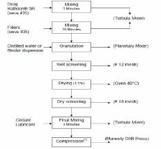Granulation Process Flow Chart Process Flow Chart For Tablets Manufactured By Direct