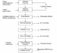 Paracetamol Manufacturing Process Flow Chart Process Flow Chart For Tablets Manufactured By Direct