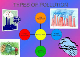 Types Of Water Pollution Chart Effective And Creative Lesson Plans For Teachers By