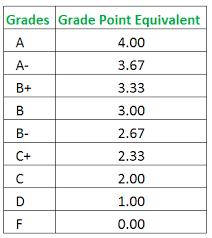 Gpa Average Chart How To Calculate Semester Gpa