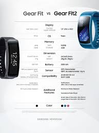 Gear Fit 2 Pro Size Chart Gear Fit 2 Vs Gear Fit Whats The Difference Android