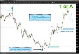 Is The Japanese Yen Usdjpy Sending A Warning To Us Stocks