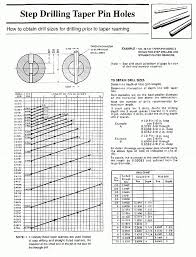 Reamer Drill Size Chart In Inches Prototypal Washer Standard Size Chart Taper Reamer Size