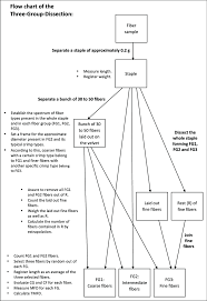Ucc Article 2 Flow Chart Flow Chart Of The Three Group Dissection Download