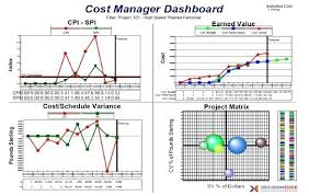 Project Earned Value Analysis Template Oracle Management Screenshot ...