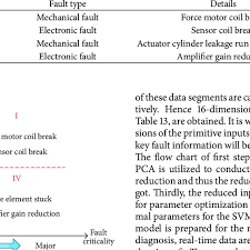Fault Mode And Details Download Table