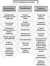 Реферат Построение эффективной системы управления персоналом  Рис 2 1 Система методов управления персоналом