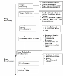 Drug Testing Flow Chart Flow Chart Of Drug Discovery And Development Process