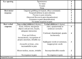 Pediatric Glasgow Coma Scale Chart Table 1 From Comparison Of The Avpu Scale And The Pediatric
