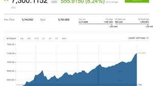 En décembre 2017, le prix bitcoin atteint la valeur historique de $20000 ! Ces 2 Graphiques Montrent Comment Le Cours Du Bitcoin A Explose En Un An Mais Aussi A Quel Point Il Est Instable