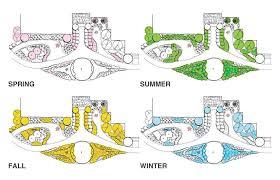 Small Picture Butterfly Garden Designs Garden ideas and garden design