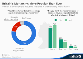 British Monarchy Chart Chart Britains Monarchy More Popular Than Ever Statista