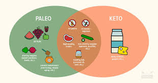 Is It Paleo Chart Paleo Vs Keto Similarities Differences Which Is Best For You