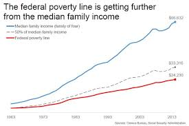 How To Read Poverty Guidelines Chart Is Poverty Down Upfina