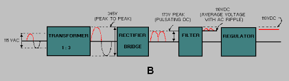 power supply block diagram power image wiring diagram block diagram dc power supply block auto wiring diagram schematic on power supply block diagram