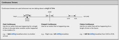 Verb Tense Timelines