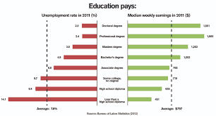 College Degree Chart A College Degree Pays Off More Than Ever Before Asu Now