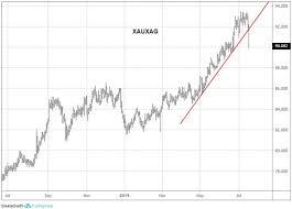 Xau Xag Chart Silver Breaks Higher Stargazer Funds