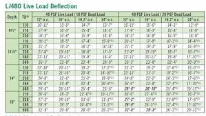 Bci Floor Joist Span Chart I Joist Selection For Large Span Fine Homebuilding