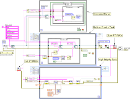 Design Patterns In Labview Command Based Communication Design Pattern Using Simple