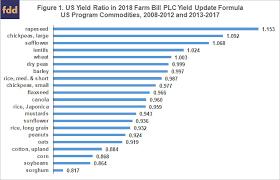 Understanding The 2018 Farm Bill Plc Yield Update Which
