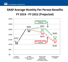 expanded snap benefits