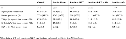 Insulin Comparison Chart 2017 Pdf Full Text Real World Insulin Therapy In German Type 2