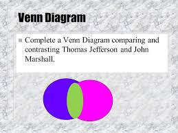 Jefferson Vs Hamilton Venn Diagram Thomas Jefferson Vs John Marshall