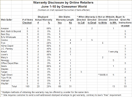 Car Disclosure Chart Consumer World Poor Warranty Disclosure At Online Retailers
