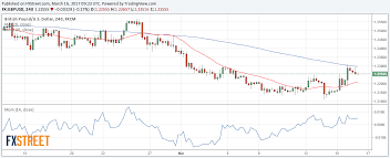 Gbp Usd Live Chart Investing Gbp Usd Forecast Waiting For The Boe