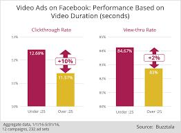 Video Performance Chart Social Media Marketing Chart Facebook Video Ad Performance