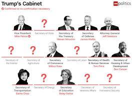 Meet Donald Trumps Cabinet So Far Zero Hedge