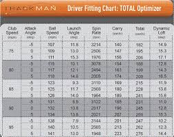 Club Head Speed Chart The Club House Eries Golf Club Mechanic