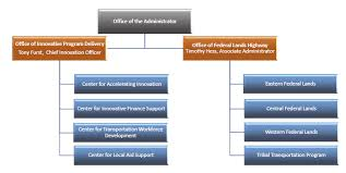 Central Federal Lands Organization Chart Fhwa Center For Local Aid Support 2017 Restructuring