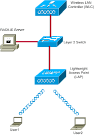 dynamic vlan assignment with radius server and wireless lan home network diagram with switch and router at Wireless Network Configuration Diagram
