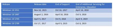 Microsoft Adds Six More Months Of Support For Recent Windows 10