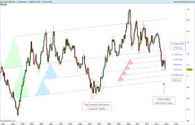 Eur Usd Historical Chart Eurusd Historic Forex Trading Charts Chart Line Chart