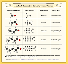 functional groups chart organic chemistry form part 14 aldehydes structure and