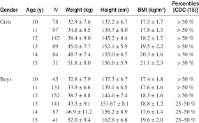 Weight Height And Bmi Parameters By Age Group And Gender