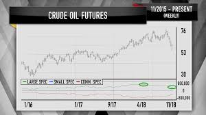 Us Futures Chart Cramer Charts Forecast Further Declines For Oil Prices And