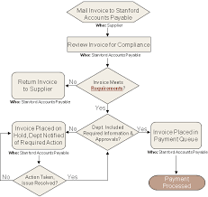 Flow Chart Of Payment Process Fingate Invoice Payment Process For Purchase Orders For