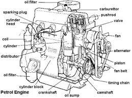 dry sump systems explained and why you need one as you can see the sump sits right at the base of the engine