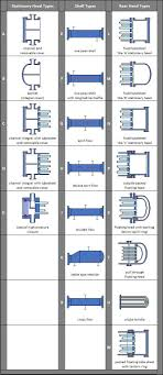 Heat Exchanger Flow Chart Heat Transfer By Shell And Tube Heat Exchangers Tema
