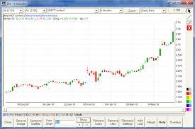 Gann Swing Chart Software Freecharts Se Free Charting Software