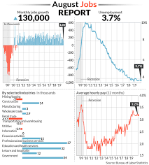 New Jobs U S Creates Just 130 000 New Jobs In August Keeping Fed On