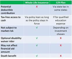 A 529 Plan Alternative Whole Life Vs 529 Plan Comparisons
